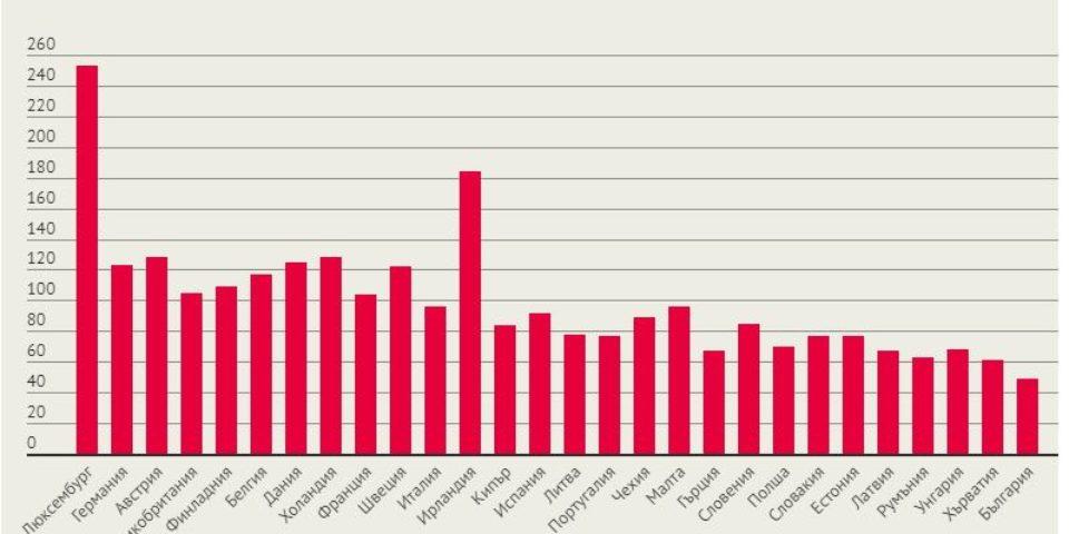 България е последна в ЕС по БВП и потребление на глава от населението