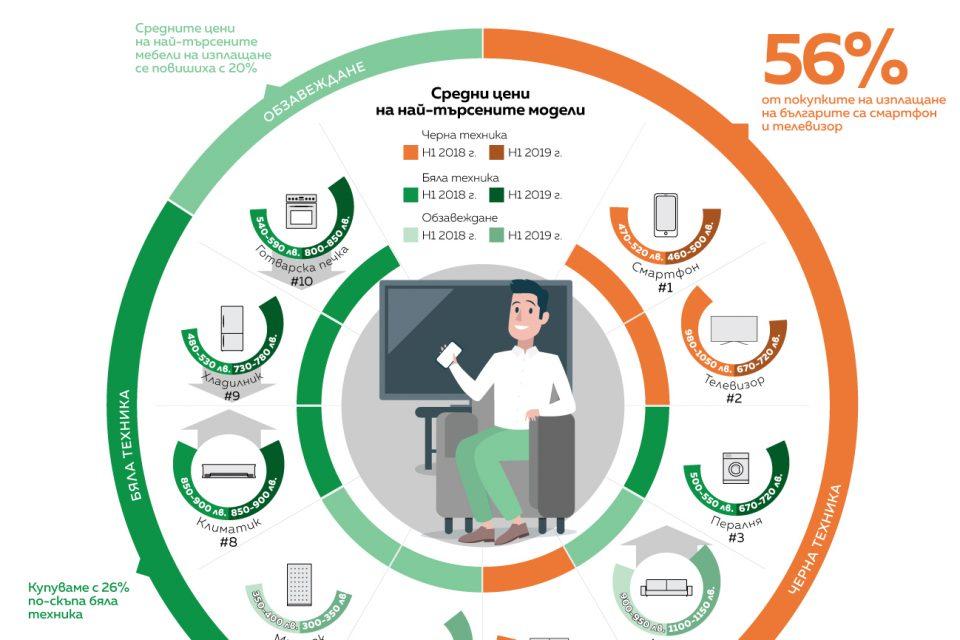 56% от покупките на изплащане на българите са смартфон и телевизор