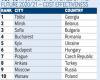 """София е на трето място в категория """"Европейски град на бъдещето 2020/21 по стратегия за привличане на преки чуждестранни инвестиции"""""""